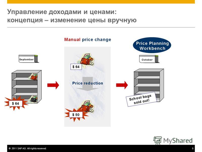 ©2011 SAP AG. All rights reserved.5 Управление доходами и ценами: концепция – изменение цены вручную