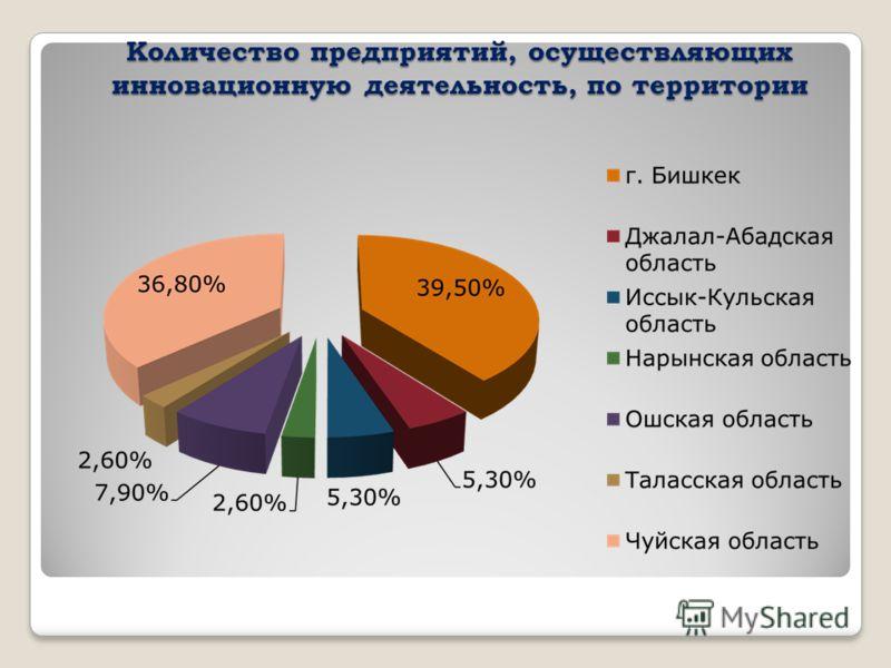 Количество предприятий, осуществляющих инновационную деятельность, по территории