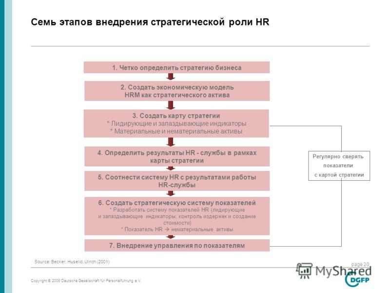 Copyright © 2008 Deutsche Gesellschaft für Personalführung e.V. page 20 Семь этапов внедрения стратегической роли HR 1. Четко определить стратегию бизнеса 2. Создать экономическую модель HRM как стратегического актива 3. Создать карту стратегии * Лид