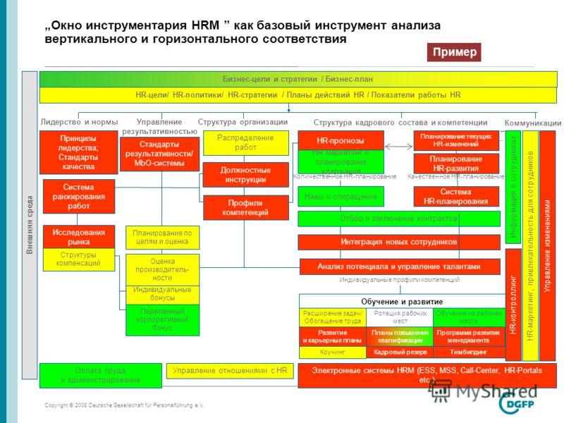 Copyright © 2008 Deutsche Gesellschaft für Personalführung e.V. page 26 Бизнес-цели и стратегии / Бизнес-план Внешняя среда HR-цели/ HR-политики/ HR-стратегии / Планы действий HR / Показатели работы HR Принципы лидерства; Стандарты качества Стандарты