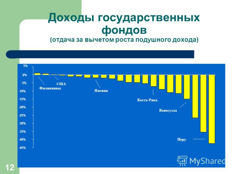 12 Доходы государственных фондов (отдача за вычетом роста подушного дохода) -45% -40% -35% -30% -25% -20% -15% -10% -5% 0% 5% Филиппины США Япония Коста-Рика Венесуэла Перу