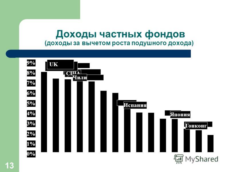 13 Доходы частных фондов (доходы за вычетом роста подушного дохода) 0% 1% 2% 3% 4% 5% 6% 7% 8% 9% UK США Чили Испания Япония Гонконг UK