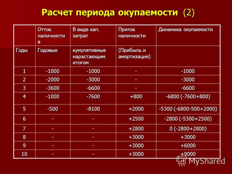 Расчет периода окупаемости (2) Отток наличности в В виде кап. затрат Приток наличности Динамика окупаемости ГодыГодовые кумулятивные нарастающим итогом (Прибыль и амортизация) 1-1000-1000--1000 2-2000-3000--3000 3-3600-6600--6600 4-1000-7600+800 -680