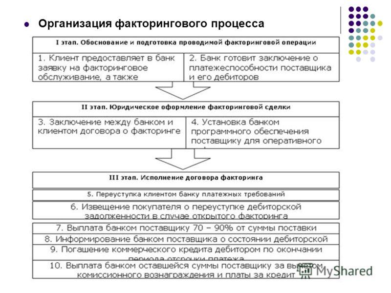 Организация факторингового процесса