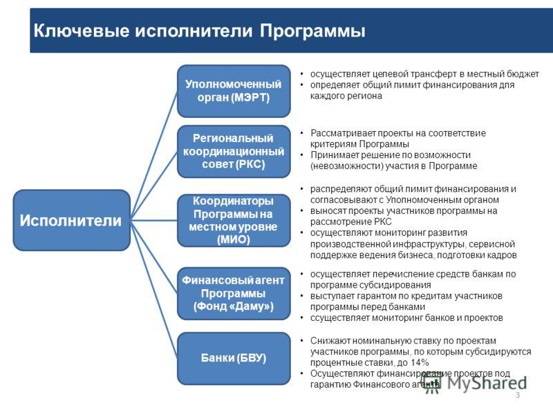 Ключевые исполнители Программы 3 Исполнители Уполномоченный орган (МЭРТ) Координаторы Программы на местном уровне (МИО) Финансовый агент Программы (Фонд «Даму») Банки (БВУ) осуществляет целевой трансферт в местный бюджет определяет общий лимит финанс