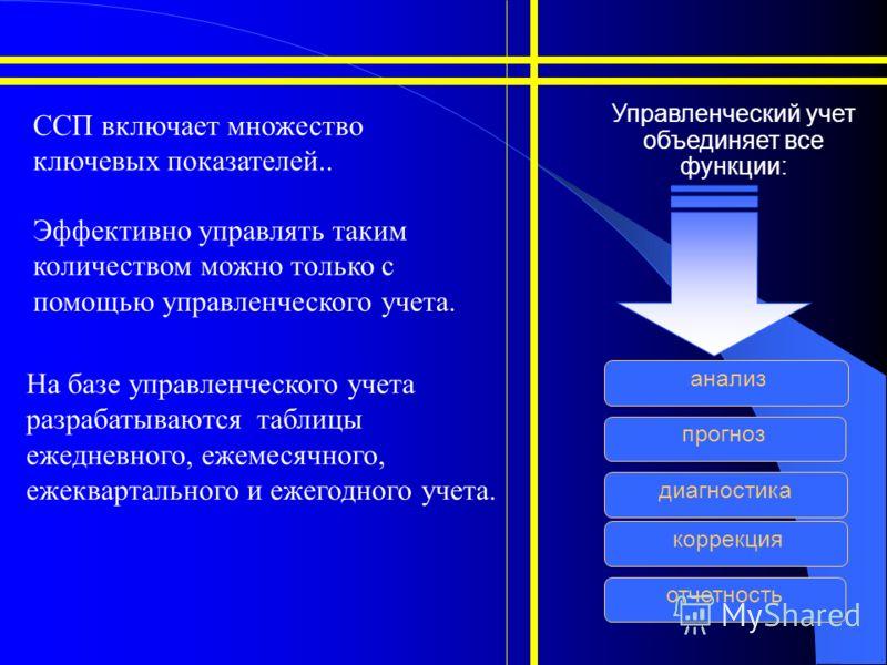Управленческий учет объединяет все функции: прогноз ССП включает множество ключевых показателей.. Эффективно управлять таким количеством можно только с помощью управленческого учета. На базе управленческого учета разрабатываются таблицы ежедневного,