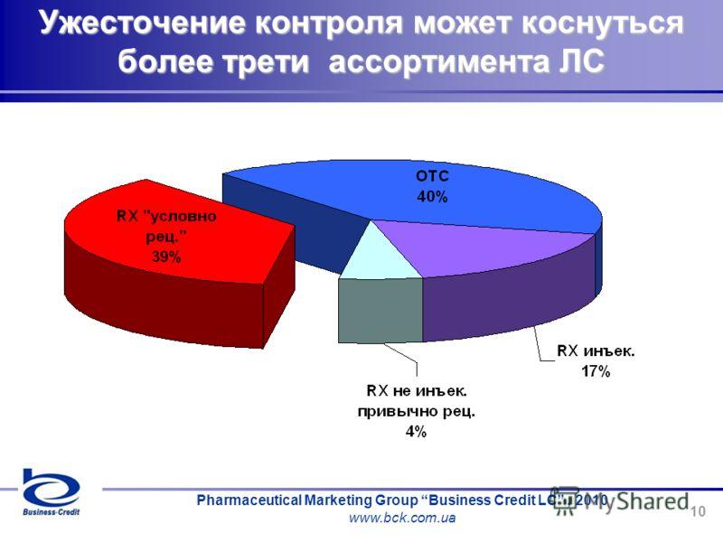 Pharmaceutical Marketing Group Business Credit LC, 2010 www.bck.com.ua 10 Ужесточение контроля может коснуться более трети ассортимента ЛС