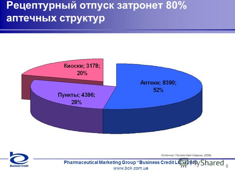 Pharmaceutical Marketing Group Business Credit LC, 2010 www.bck.com.ua 8 Источник: Госкомстат Украины, 2009г. Рецептурный отпуск затронет 80% аптечных структур