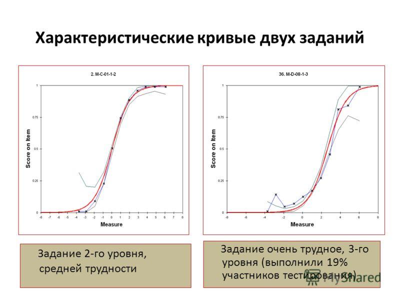 Характеристические кривые двух заданий Задание 2-го уровня, средней трудности Задание очень трудное, 3-го уровня (выполнили 19% участников тестирования)