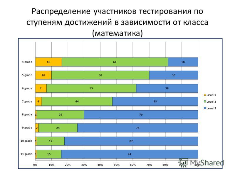 Распределение участников тестирования по ступеням достижений в зависимости от класса (математика)