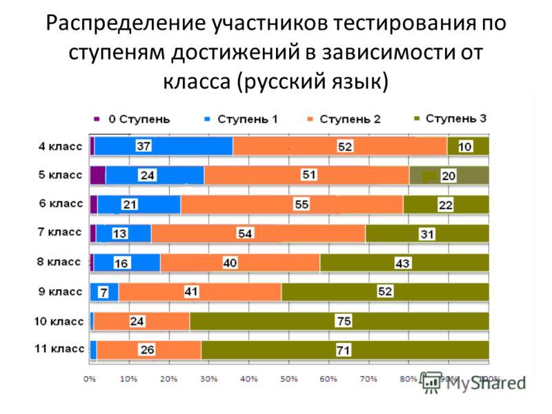 Распределение участников тестирования по ступеням достижений в зависимости от класса (русский язык)
