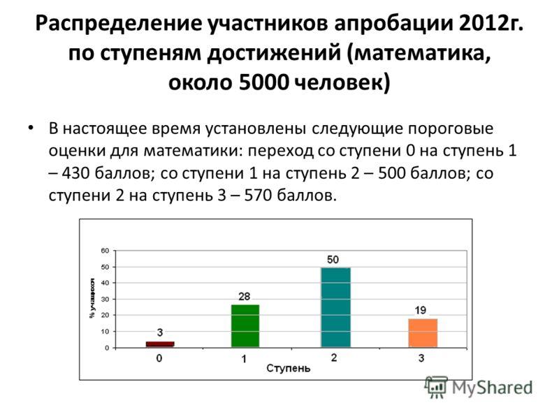 Распределение участников апробации 2012г. по ступеням достижений (математика, около 5000 человек) В настоящее время установлены следующие пороговые оценки для математики: переход со ступени 0 на ступень 1 – 430 баллов; со ступени 1 на ступень 2 – 500