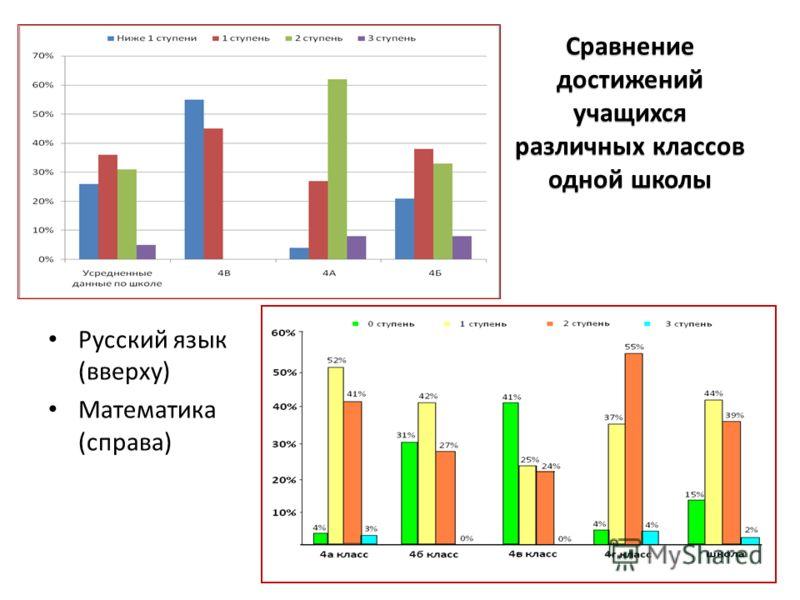 Русский язык (вверху) Математика (справа) Сравнение достижений учащихся различных классов одной школы