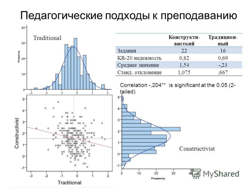 Correlation -,204** is significant at the 0.05 (2- tailed) Traditional Constructivist Конструкти- висткий Традицион- ный Задания2216 KR-20 надежность0,820,69 Среднее значение1,54-,23 Станд. отклонение1,075,667 Педагогические подходы к преподаванию