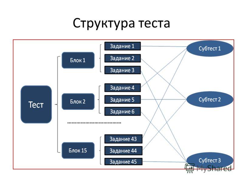 Структура теста