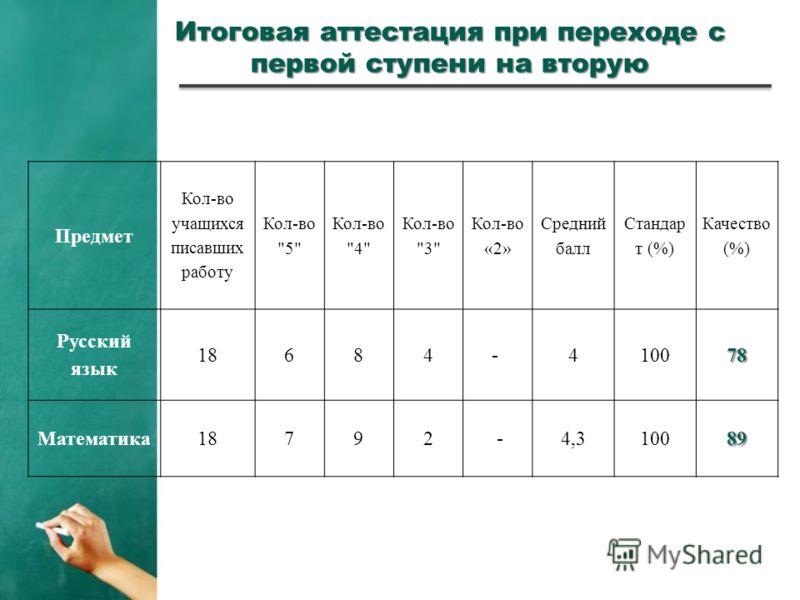 Итоговая аттестация при переходе с первой ступени на вторую Предмет Кол-во учащихся писавших работу Кол-во 5 Кол-во 4 Кол-во 3 Кол-во «2» Средний балл Стандар т (%) Качество (%) Русский язык 18684- 410078 Математика18792 -4,310089