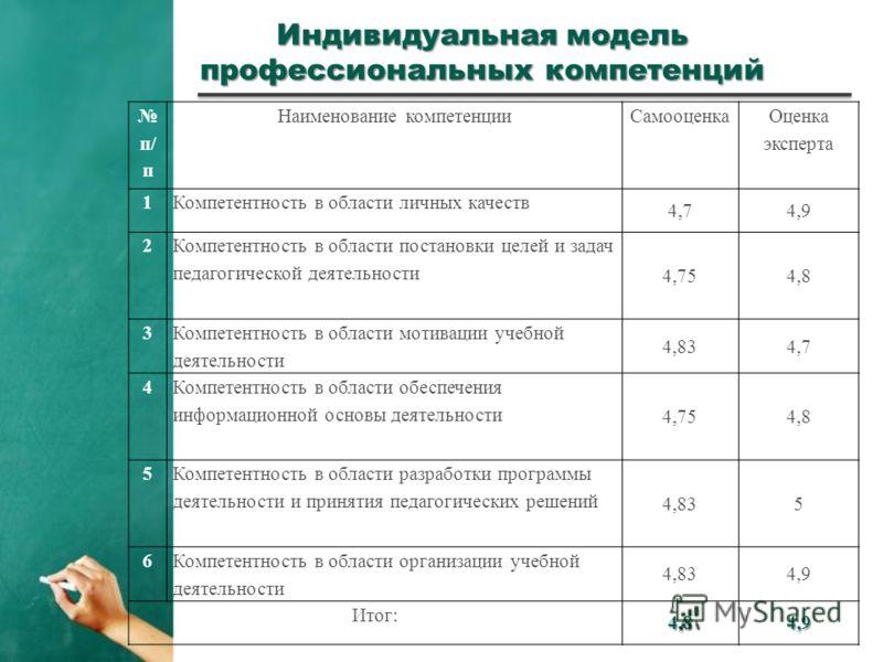 Индивидуальная модель профессиональных компетенций п/ п Наименование компетенцииСамооценка Оценка эксперта 1Компетентность в области личных качеств 4,74,9 2 Компетентность в области постановки целей и задач педагогической деятельности 4,754,8 3 Компе
