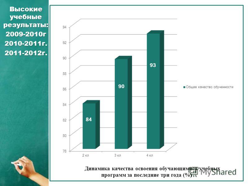Высокие учебные результаты: 2009-2010г2010-2011г.2011-2012г. Динамика качества освоения обучающимися учебных программ за последние три года (%)