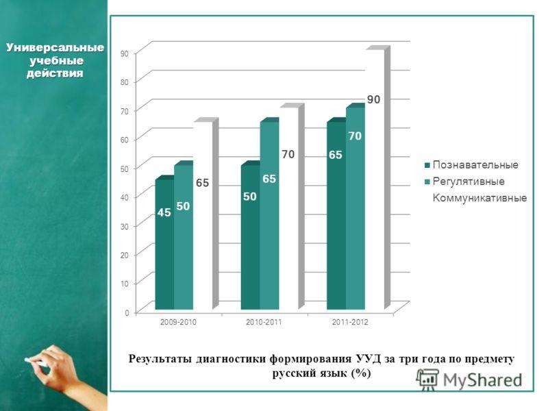 Универсальные учебные действия Результаты диагностики формирования УУД за три года по предмету русский язык (%)