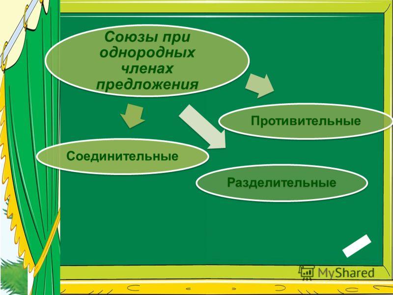 Союзы при однородных членах предложения Соединительные Противительные Разделительные