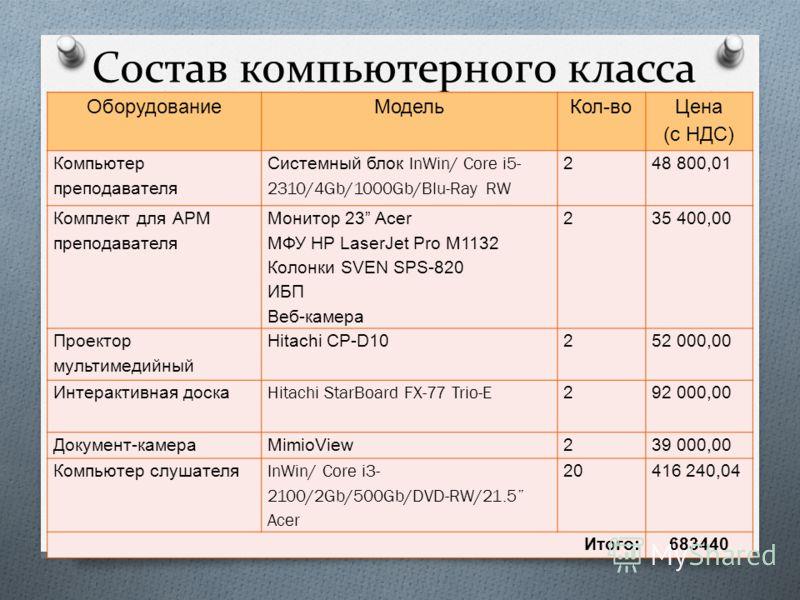Состав компьютерного класса ОборудованиеМодельКол - во Цена ( с НДС ) Компьютер преподавателя Системный блок InWin/ Core i5- 2310/4Gb/1000Gb/Blu-Ray RW 248 800,01 Комплект для АРМ преподавателя Монитор 23 Acer МФУ HP LaserJet Pro M1132 Колонки SVEN S