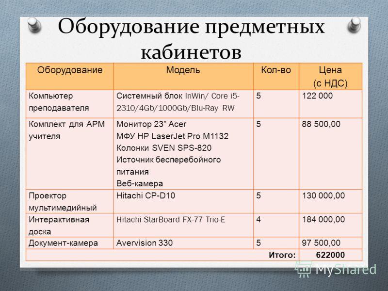 Оборудование предметных кабинетов ОборудованиеМодельКол - во Цена ( с НДС ) Компьютер преподавателя Системный блок InWin/ Core i5- 2310/4Gb/1000Gb/Blu-Ray RW 5122 000 Комплект для АРМ учителя Монитор 23 Acer МФУ HP LaserJet Pro M1132 Колонки SVEN SPS