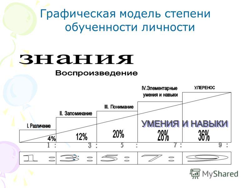 Графическая модель степени обученности личности 2: