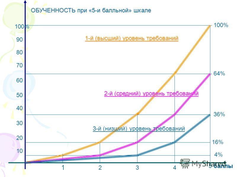 1 234 баллы 5 баллы 10 20 30 40 50 60 70 80 90 100% ОБУЧЕННОСТЬ при «5-и балльной» шкале 1-й (высший) уровень требований 2-й (средний) уровень требований 64% 36% 16% 4% 3-й (низший) уровень требований 100%