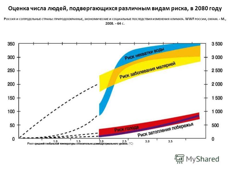 1,01,52,02,53,03,5 Рост средней глобальной температуры относительно доииндустриального уровня, (°С) Оценка числа людей, подвергающихся различным видам риска, в 2080 году Р ОССИЯ И СОПРЕДЕЛЬНЫЕ СТРАНЫ : ПРИРОДООХРАННЫЕ, ЭКОНОМИЧЕСКИЕ И СОЦИАЛЬНЫЕ ПОСЛ