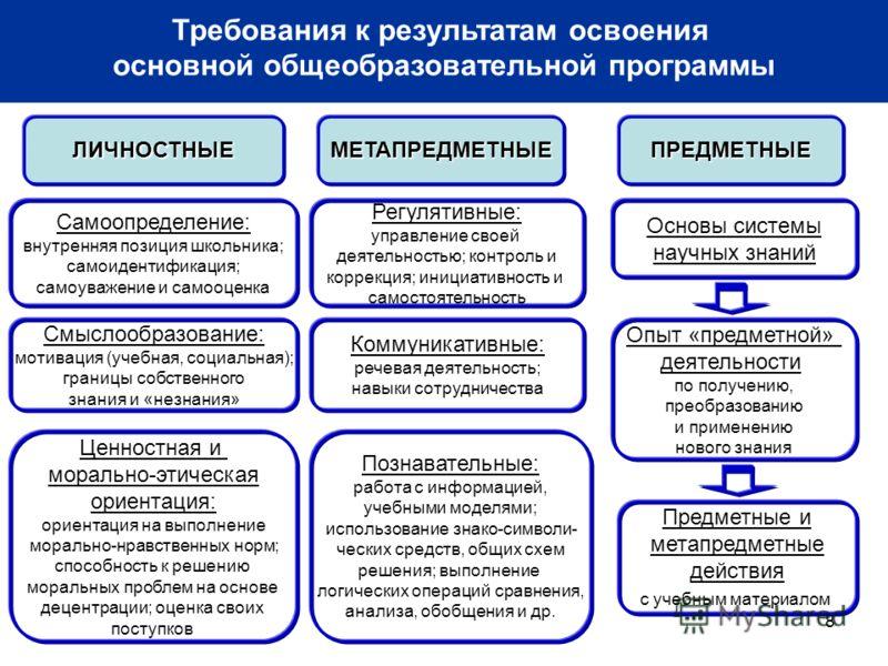 8 ЛИЧНОСТНЫЕМЕТАПРЕДМЕТНЫЕПРЕДМЕТНЫЕ Самоопределение: внутренняя позиция школьника; самоидентификация; самоуважение и самооценка Смыслообразование: мотивация (учебная, социальная); границы собственного знания и «незнания» Ценностная и морально-этичес
