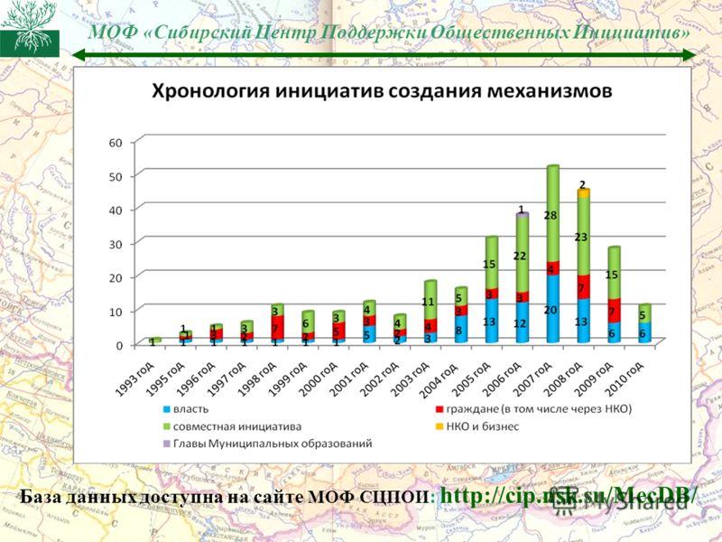 МОФ «Сибирский Центр Поддержки Общественных Инициатив» База данных доступна на сайте МОФ СЦПОИ : http://cip.nsk.su/MecDB/