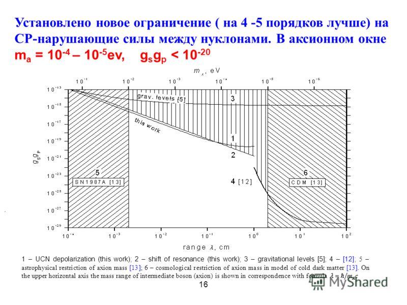 16 Установлено новое ограничение ( на 4 -5 порядков лучше) на СР-нарушающие силы между нуклонами. В аксионном окне m a = 10 -4 – 10 -5 ev, g s g p < 10 -20. 1 – UCN depolarization (this work); 2 – shift of resonance (this work); 3 – gravitational lev