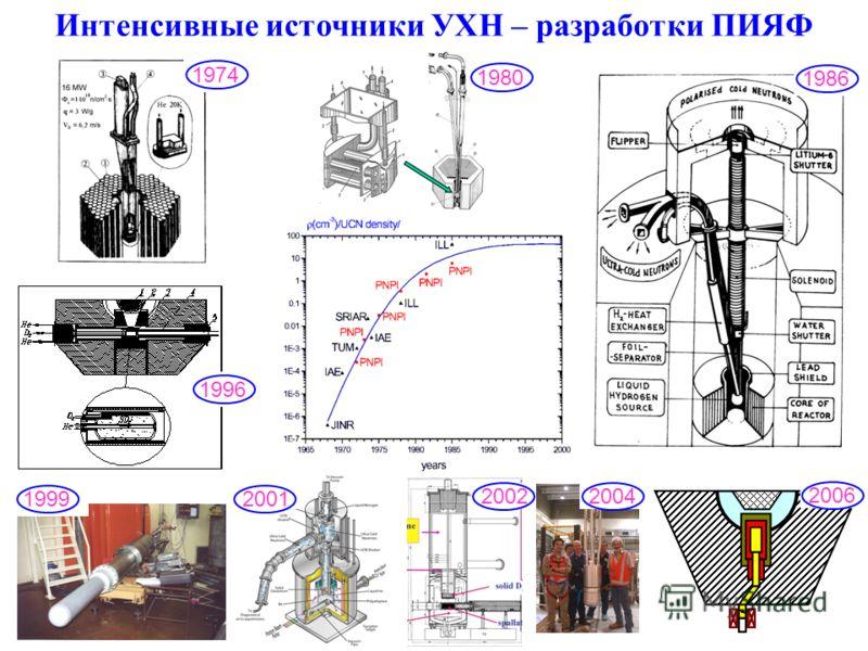 3 Интенсивные источники УХН – разработки ПИЯФ 1974 1996 1999 2001 2002 1980 2004 2006 1986