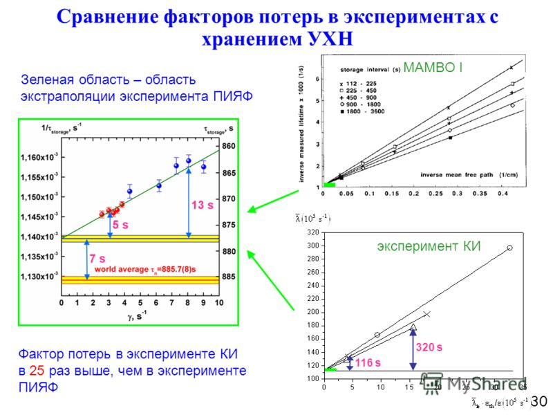 116 s 320 s Сравнение факторов потерь в экспериментах с хранением УХН Зеленая область – область экстраполяции эксперимента ПИЯФ Фактор потерь в эксперименте КИ в 25 раз выше, чем в эксперименте ПИЯФ 30 эксперимент КИ MAMBO I