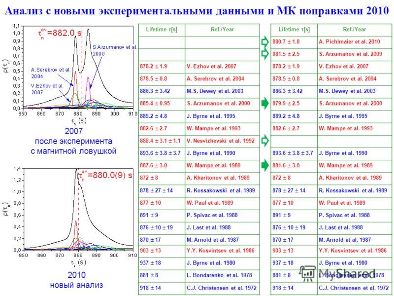 Анализ с новыми экспериментальными данными и МК поправками 2010 Lifetime τ[s]Ref./Year 880.7 1.8 A. Pichlmaier et al. 2010 881.5 2.5 S. Arzumanov et al. 2009 878.2 1.9 V. Ezhov et al. 2007 878.5 0.8 A. Serebrov et al. 2004 886.3 3.42 M.S. Dewey et al