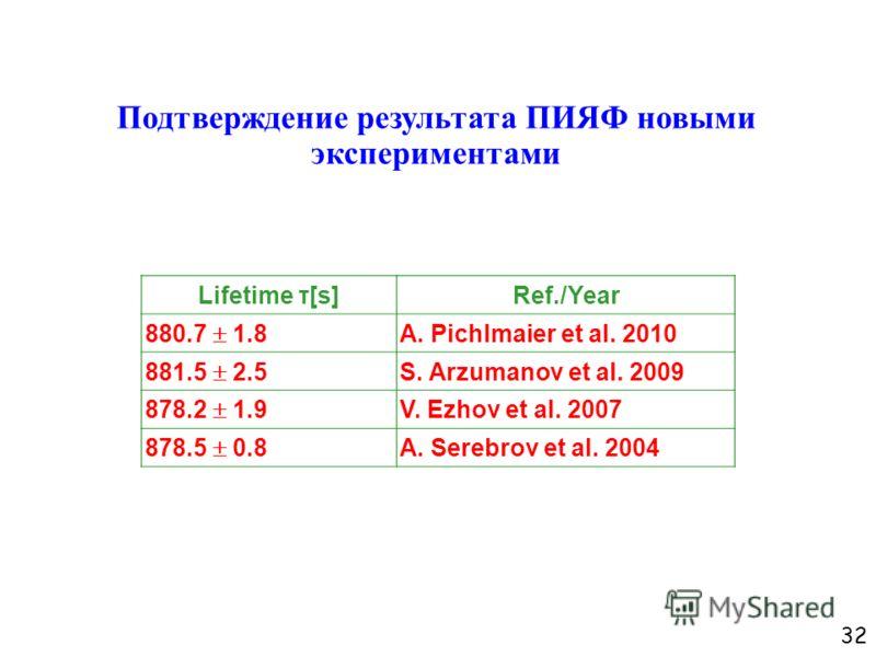 32 Подтверждение результата ПИЯФ новыми экспериментами Lifetime τ[s]Ref./Year 880.7 1.8 A. Pichlmaier et al. 2010 881.5 2.5 S. Arzumanov et al. 2009 878.2 1.9 V. Ezhov et al. 2007 878.5 0.8 A. Serebrov et al. 2004