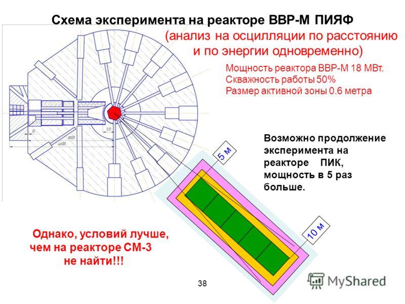 Схема эксперимента на реакторе ВВР-М ПИЯФ (анализ на осцилляции по расстоянию и по энергии одновременно) 38 Мощность реактора ВВР-М 18 МВт. Скважность работы 50% Размер активной зоны 0.6 метра 5 м 10 м Возможно продолжение эксперимента на реакторе ПИ