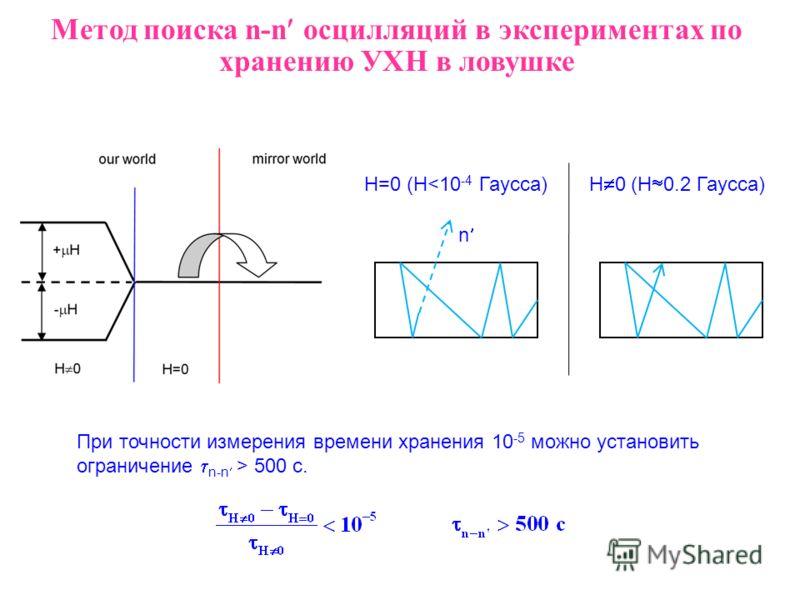 Метод поиска n-n осцилляций в экспериментах по хранению УХН в ловушке При точности измерения времени хранения 10 -5 можно установить ограничение n-n > 500 c. H=0 (H