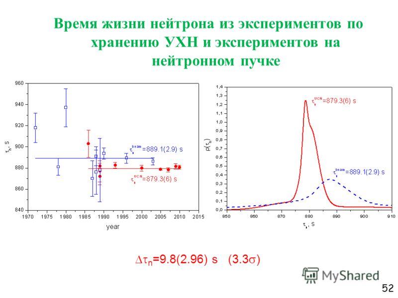 52 Время жизни нейтрона из экспериментов по хранению УХН и экспериментов на нейтронном пучке n =9.8(2.96) s (3.3 )