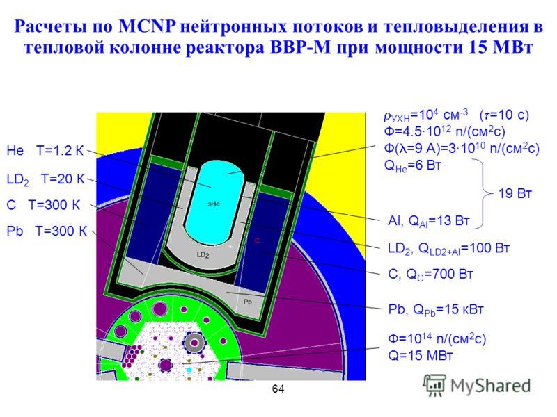 Расчеты по MCNP нейтронных потоков и тепловыделения в тепловой колонне реактора ВВР-М при мощности 15 МВт He Т=1.2 К Pb Т=300 К Ф=10 14 n/(см 2 с) Q=15 МВт УХН =10 4 см -3 ( =10 с) Ф=4.510 12 n/(см 2 с) Ф( =9 А)=310 10 n/(см 2 с) Q He =6 Вт Al, Q Al