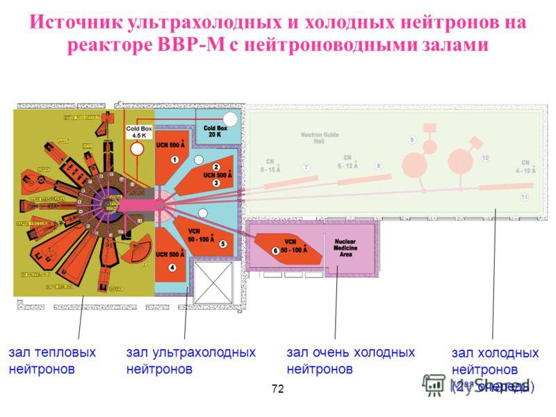 Источник ультрахолодных и холодных нейтронов на реакторе ВВР-М с нейтроноводными залами зал холодных нейтронов (2 ая очередь) зал очень холодных нейтронов зал ультрахолодных нейтронов зал тепловых нейтронов 72