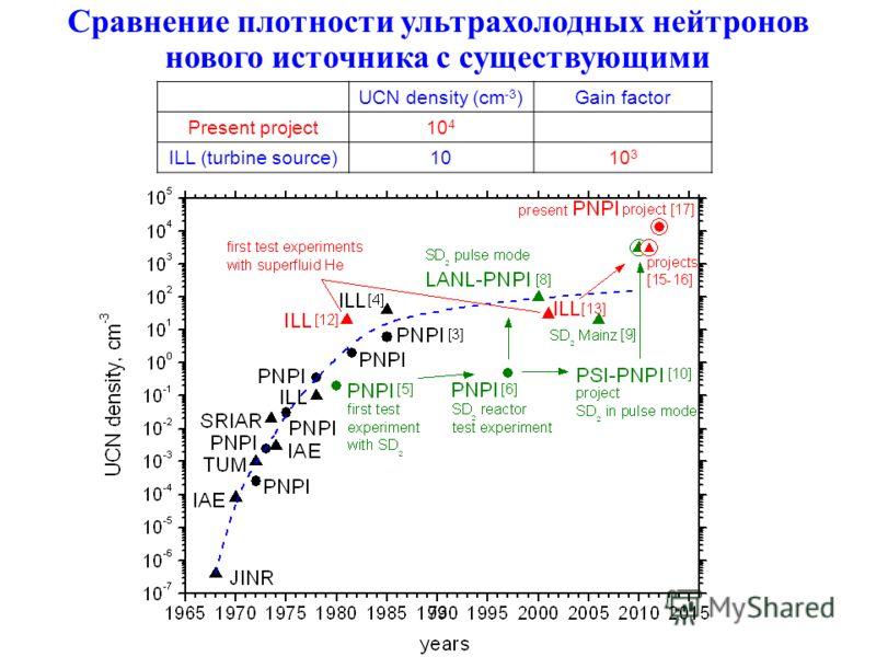 Сравнение плотности ультрахолодных нейтронов нового источника с существующими UCN density (сm -3 )Gain factor Present project10 4 ILL (turbine source)1010 3 73