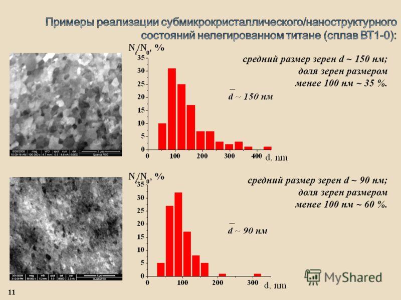 средний размер зерен d ~ 150 нм; доля зерен размером менее 100 нм ~ 35 %. средний размер зерен d ~ 90 нм; доля зерен размером менее 100 нм ~ 60 %. 11