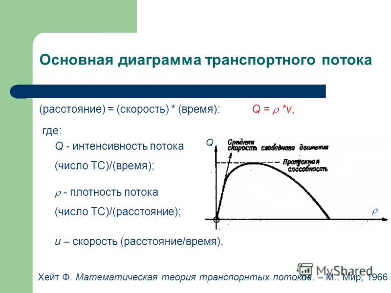 Основная диаграмма транспортного потока (расстояние) = (скорость) * (время): Q = *v, Q - интенсивность потока (число ТС)/(время); - плотность потока (число ТС)/(расстояние); u – скорость (расстояние/время). где: Хейт Ф. Математическая теория транспор