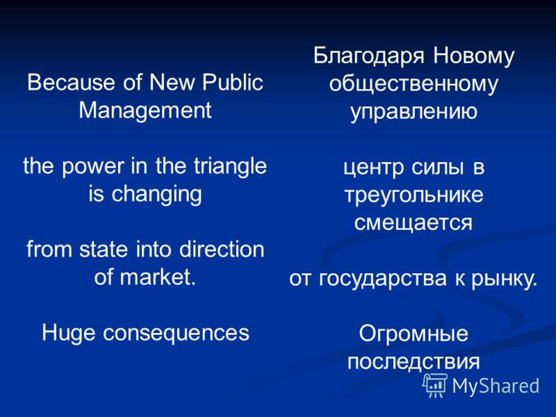 Because of New Public Management the power in the triangle is changing from state into direction of market. Huge consequences Благодаря Новому общественному управлению центр силы в треугольнике смещается от государства к рынку. Огромные последствия