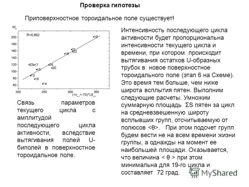 Проверка гипотезы Связь параметров текущего цикла с амплитудой последующего цикла активности, вследствие вытягивания полей U- биполей в поверхностное тороидальное поле. Интенсивность последующего цикла активности будет пропорциональна интенсивности т