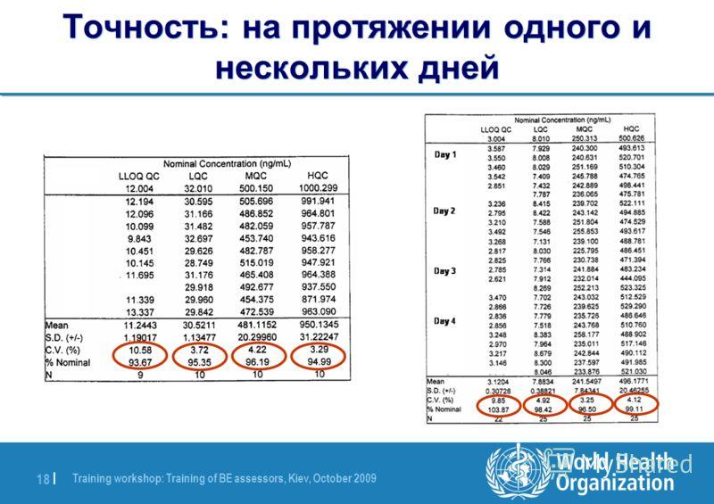Training workshop: Training of BE assessors, Kiev, October 2009 18 | Точность: на протяжении одного и нескольких дней