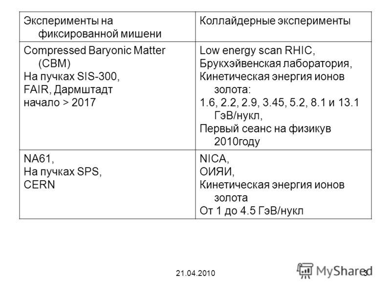 21.04.20103 Эксперименты на фиксированной мишени Коллайдерные эксперименты Compressed Baryonic Matter (CBM) На пучках SIS-300, FAIR, Дармштадт начало > 2017 Low energy scan RHIC, Брукхэйвенская лаборатория, Кинетическая энергия ионов золота: 1.6, 2.2