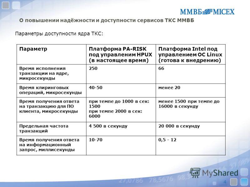 4 О повышении надёжности и доступности сервисов ТКС ММВБ Параметры доступности ядра ТКС: ПараметрПлатформа PA-RISK под управленим HPUX (в настоящее время) Платформа Intel под управлением ОС Linux (готова к внедрению) Время исполнения транзакции на яд