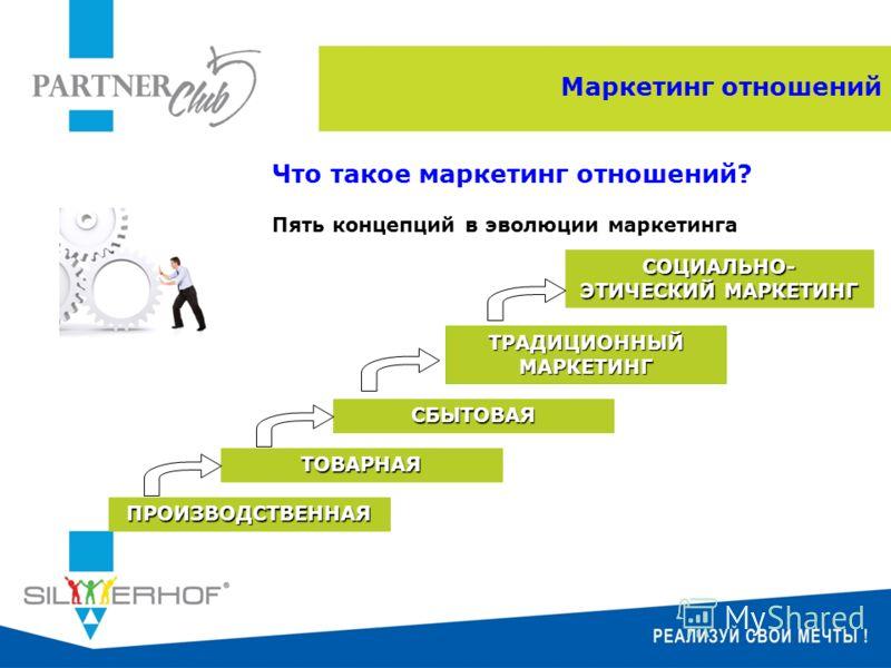 Что такое маркетинг отношений? Пять концепций в эволюции маркетинга ПРОИЗВОДСТВЕННАЯ СОЦИАЛЬНО- ЭТИЧЕСКИЙ МАРКЕТИНГ ТРАДИЦИОННЫЙ МАРКЕТИНГ СБЫТОВАЯ ТОВАРНАЯ